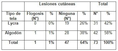 patologia_mamaria_sujetador/tela_lesiones_cutaneas2