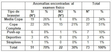 patologia_mamaria_sujetador/tipo_brassier_anomalias
