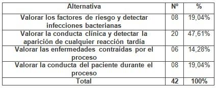 programa_capacitacion_enfermeria/proposito_vigilar_despues1