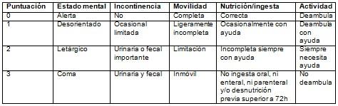 riesgo_ulceras_presion/escala_NOVA_UPP