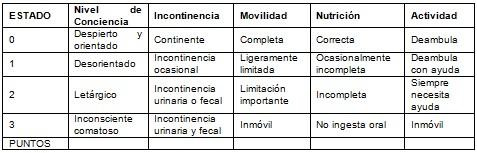 riesgo_ulceras_presion/escala_valoracion_NOVA_5