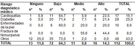 riesgo_ulceras_presion/patologia_asociada_comorbilidad
