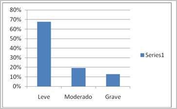 salud_bucal_discapacitados/grafico_severidad