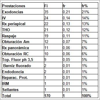 salud_bucal_discapacitados/tabla_prestaciones