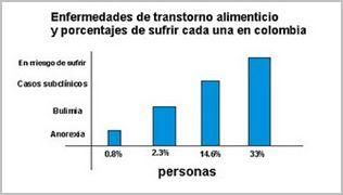 bulimia_nerviosa_caso/trastornos_alimentarios_porcentajes