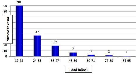 epidemiologia_apendicitis_aguda/edad_pacientes_operados