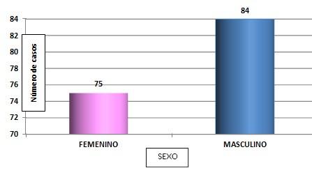 epidemiologia_apendicitis_aguda/sexo_pacientes_operados