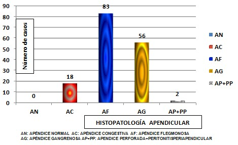 histopatologia_apendicular_apendicitis/histopatologia_anatomia_patologica