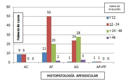 histopatologia_apendicular_evolucion/apendicitis_tiempo_tipo