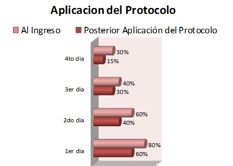 postoperatorio_artroplastia_cadera/UCI_alteracion_movilidad