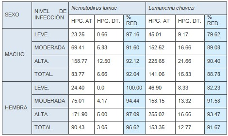 resistencia_antihelmintica_ivermectina/nematodos_macho_hembra
