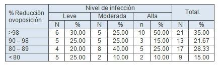 resistencia_antihelmintica_ivermectina/ovoposicion_nematodos_gastrointestinales