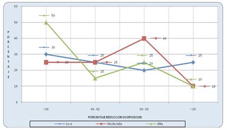 resistencia_antihelmintica_ivermectina/reduccion_ovoposicion_tratamiento