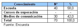 atencion_pacientes_SIDA_HIV/Tabla_III