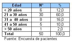 atencion_pacientes_SIDA_HIV/Tabla_V