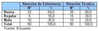 atencion_pacientes_SIDA_HIV/Tabla_VI