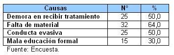 atencion_pacientes_SIDA_HIV/Tabla_VII