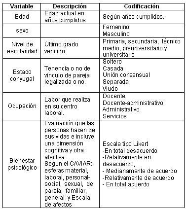 bienestar_psicologico_climaterio/operalizacion_variables