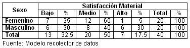 bienestar_psicologico_climaterio/tabla_2