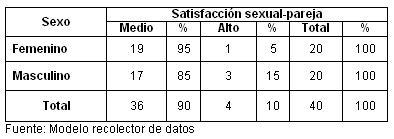bienestar_psicologico_climaterio/tabla_3