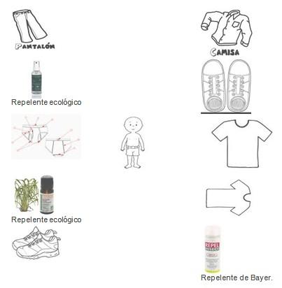 conocimientos_prevencion_dengue/repelente_mosquitos_infeccion