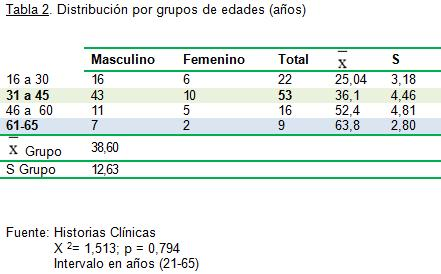 defectos_oseos_fracturas/distribucion_edades