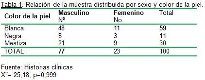 defectos_oseos_fracturas/muestra_sexo_piel