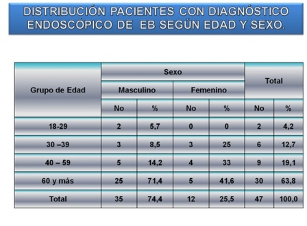 diagnostico_endoscopico_Barret/distribucion_pacientes_diagnostico_EB