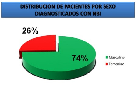 diagnostico_endoscopico_Barret/distribucion_pacientes_diagnostico_NBI