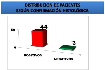 diagnostico_endoscopico_Barret/pacientes_confirmacion_histologica