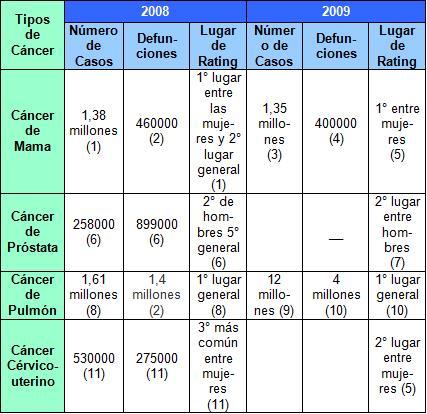 diagnostico_lesiones_mamografias/comparativo_cancer_mama_mundo