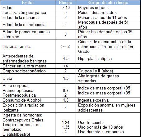 diagnostico_lesiones_mamografias/factoresriesgo_cancer_mama