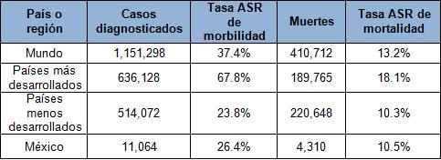 diagnostico_lesiones_mamografias/tabla1_mortalidad_globocan
