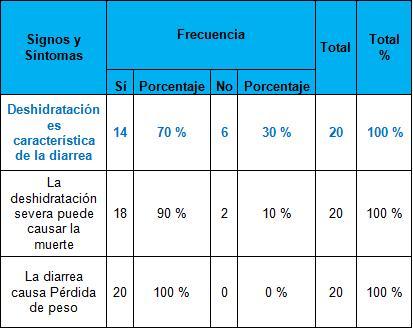 educacion_diarrea_infancia/conocimiento_signos_sintomas