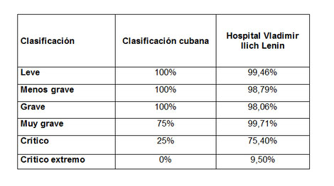 morbimortalidad_quemaduras_mortalidad/tabla_cinco_clasificacion