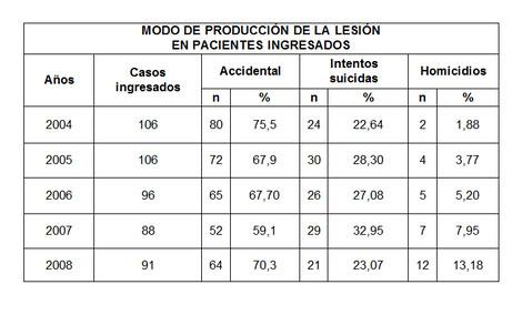 morbimortalidad_quemaduras_mortalidad/tabla_tres_produccion