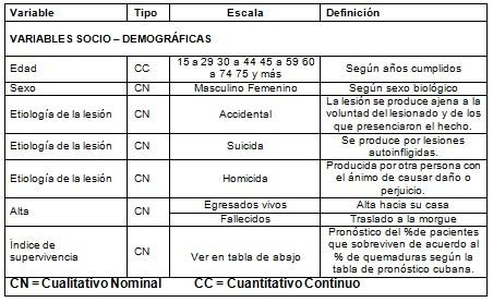 morbimortalidad_quemaduras_mortalidad/variables_socio_demograficas