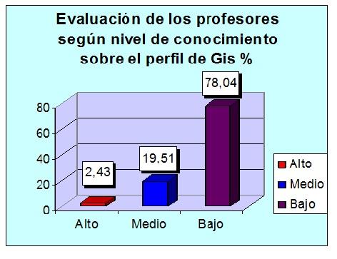 orientacion_profesional_Salud/grafico1_profesores_Gis