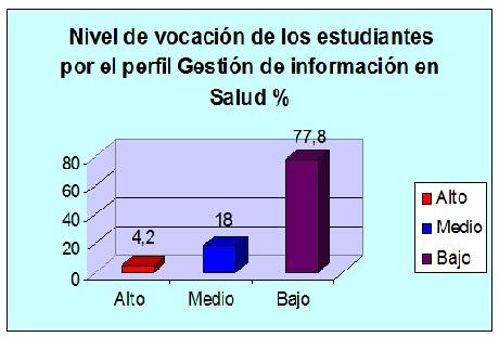 orientacion_profesional_Salud/grafico2_vocacion_estudiantes