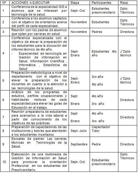 orientacion_profesional_Salud/propuesta_orientacion_profesional