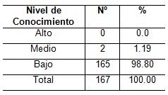 orientacion_profesional_Salud/tabla2_conocimiento_familia