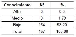 orientacion_profesional_Salud/tabla3_conocimiento_estudiantes