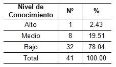 orientacion_profesional_Salud/tabla4_conocimiento_profesores