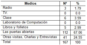 orientacion_profesional_Salud/tabla5_medios_orientacion