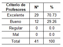 orientacion_profesional_Salud/tabla6_computadora_profesores