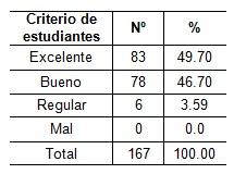 orientacion_profesional_Salud/tabla7_computadora_estudiantes