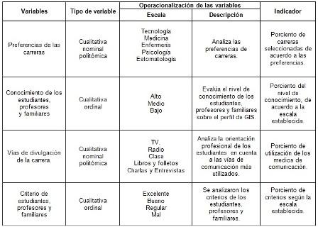 orientacion_profesional_Salud/tabla_operacionalizacion_variables