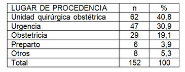 paciente_obstetrica_critica/tabla_cinco_procedencia