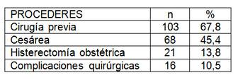 paciente_obstetrica_critica/tabla_cuatro_procederes
