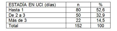 paciente_obstetrica_critica/tabla_tres_estadia